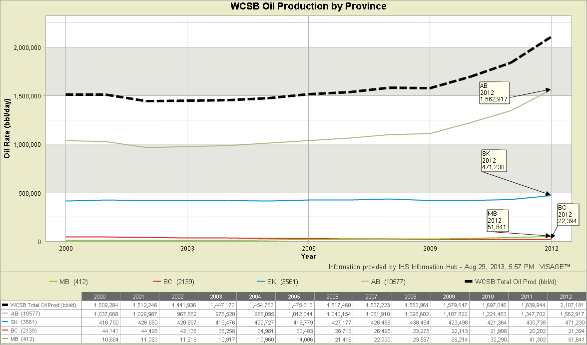 5-2-WCSB-Oil-Production-by-