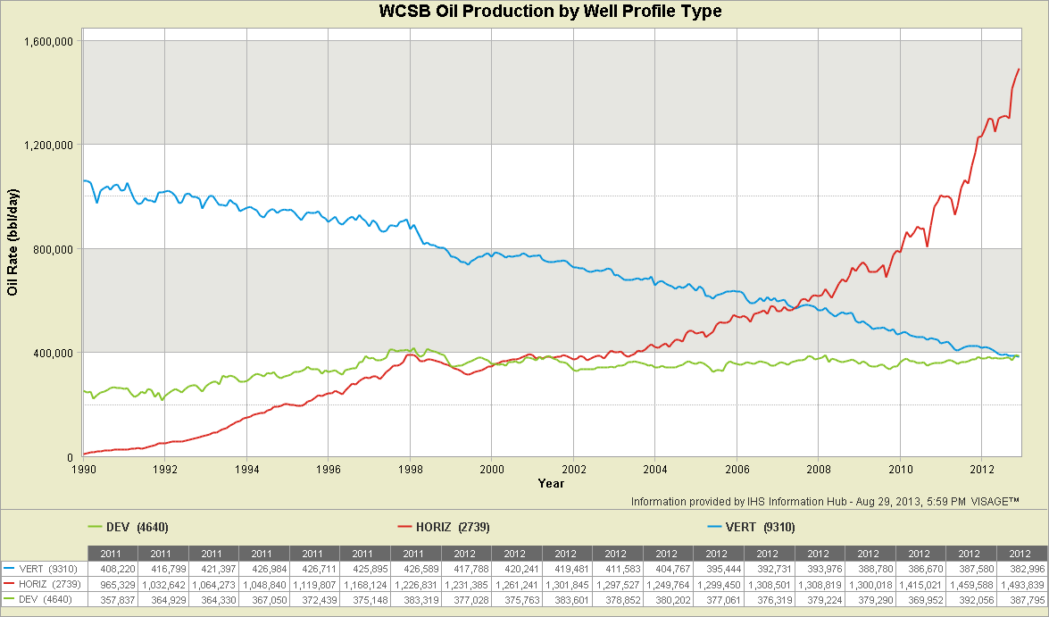 5-3-WCSB-Oil-Production-by-