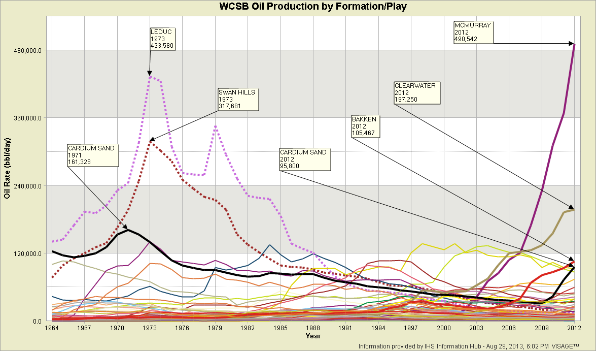 5-4-WCSB-Oil-Production-by-