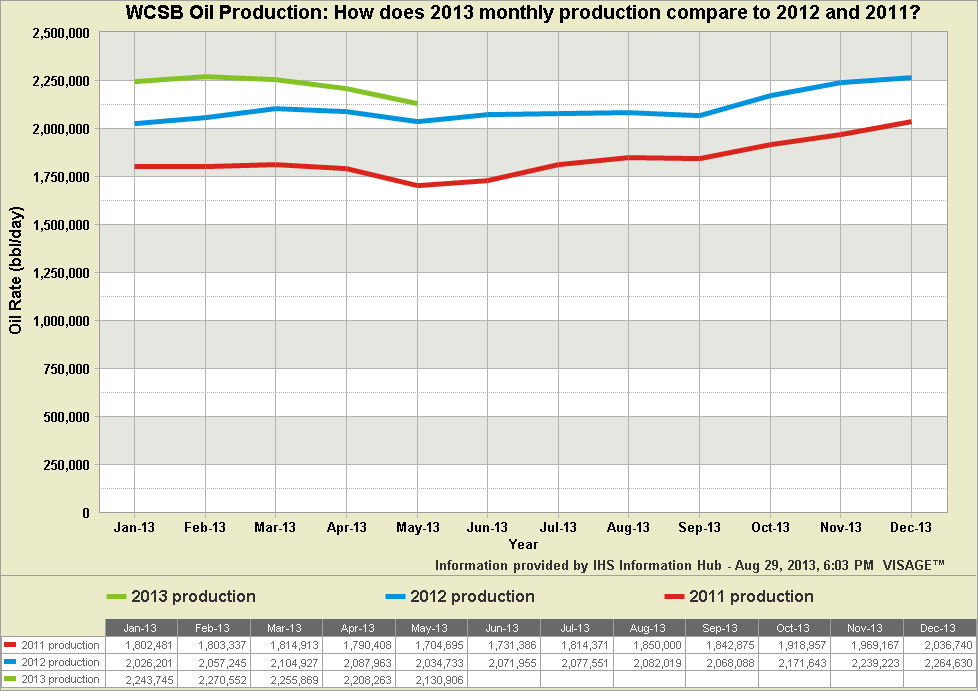 5-5-WCSB-Oil-Production--Ho